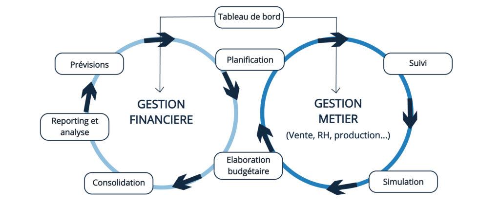 schéma gestion financière et gestion métier